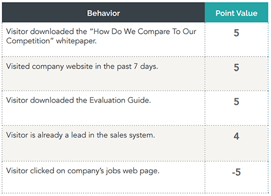leadscoring-behavior-blog