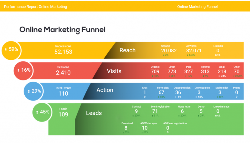 Online Marketing Funnel met positieve resultaten