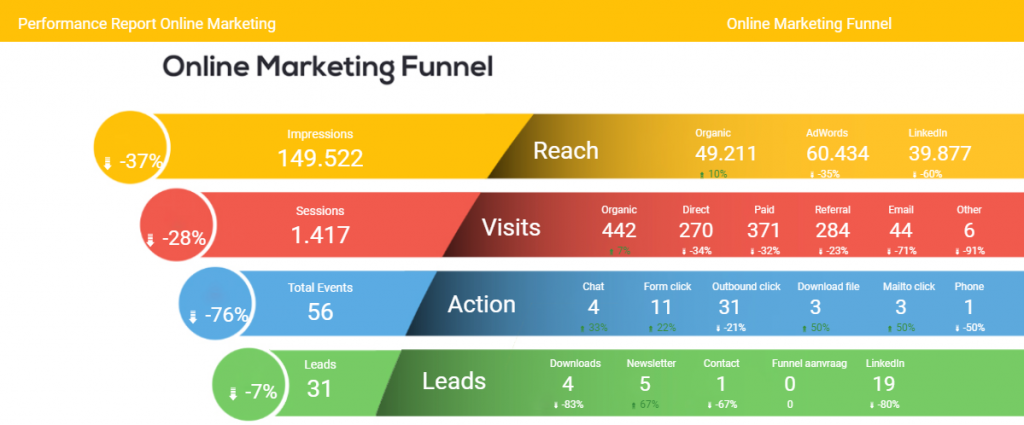 Online Marketing Funnel voorbeeld