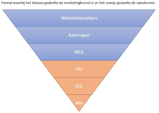 Marketingfunnel