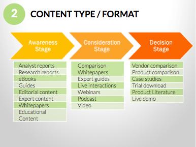 Content type/format per fase van de buyer journey