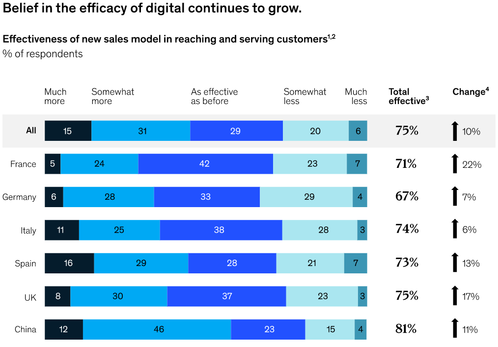 Afbeelding 1 - Belief in the efficacy of digital continues to grow