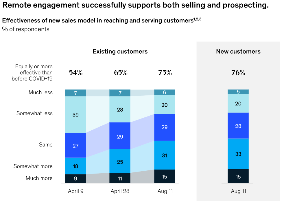Afbeelding 3 - Remote engagement succesfully supports both selling and prospecting