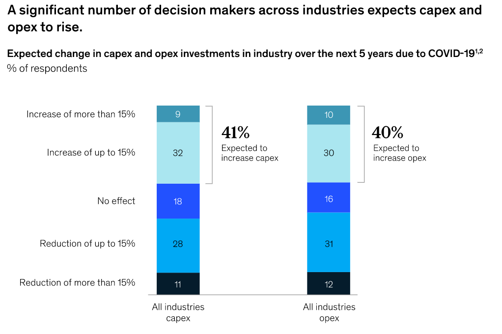 Afbeelding 7 - A significant number of decisions makers across industries expexrs capex and opex to rise