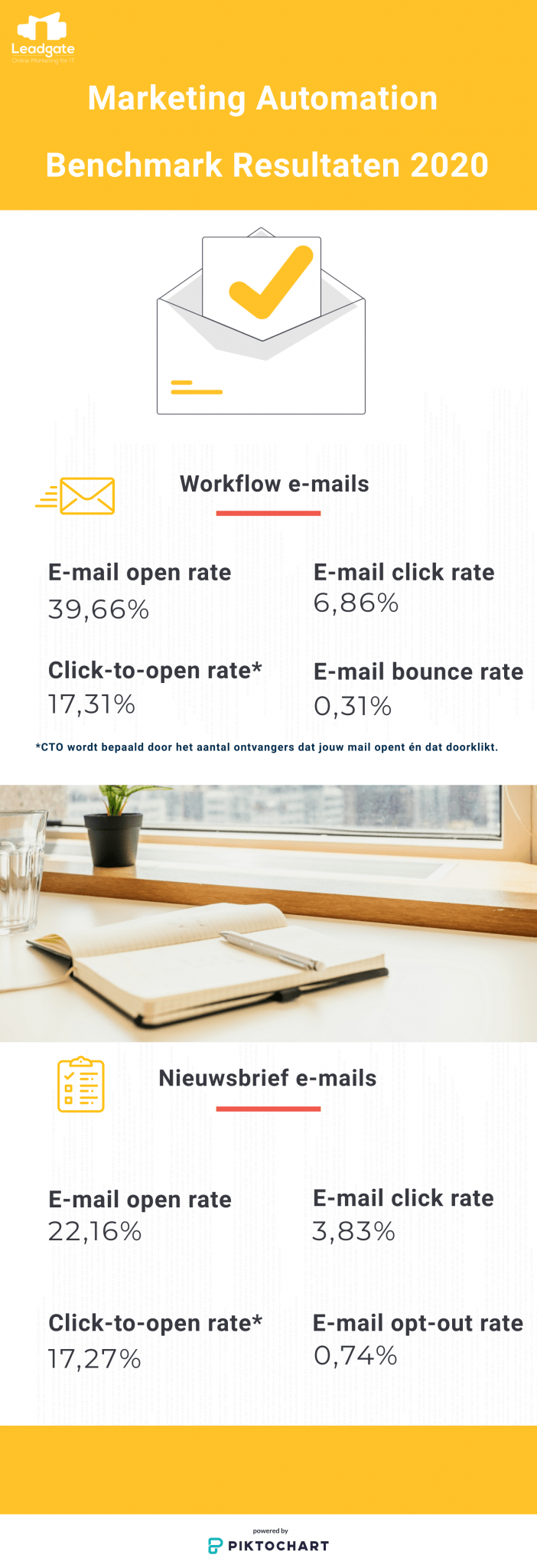 Infographic Marketing Automation Resultaten 2020